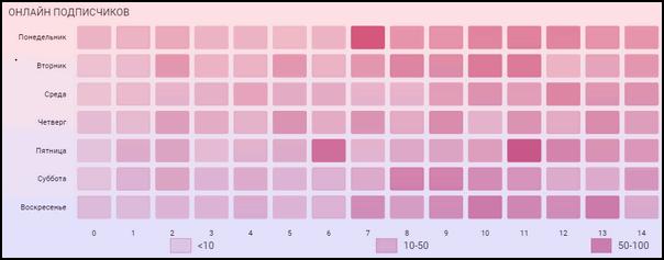 Таблица онлайн подписчиков
