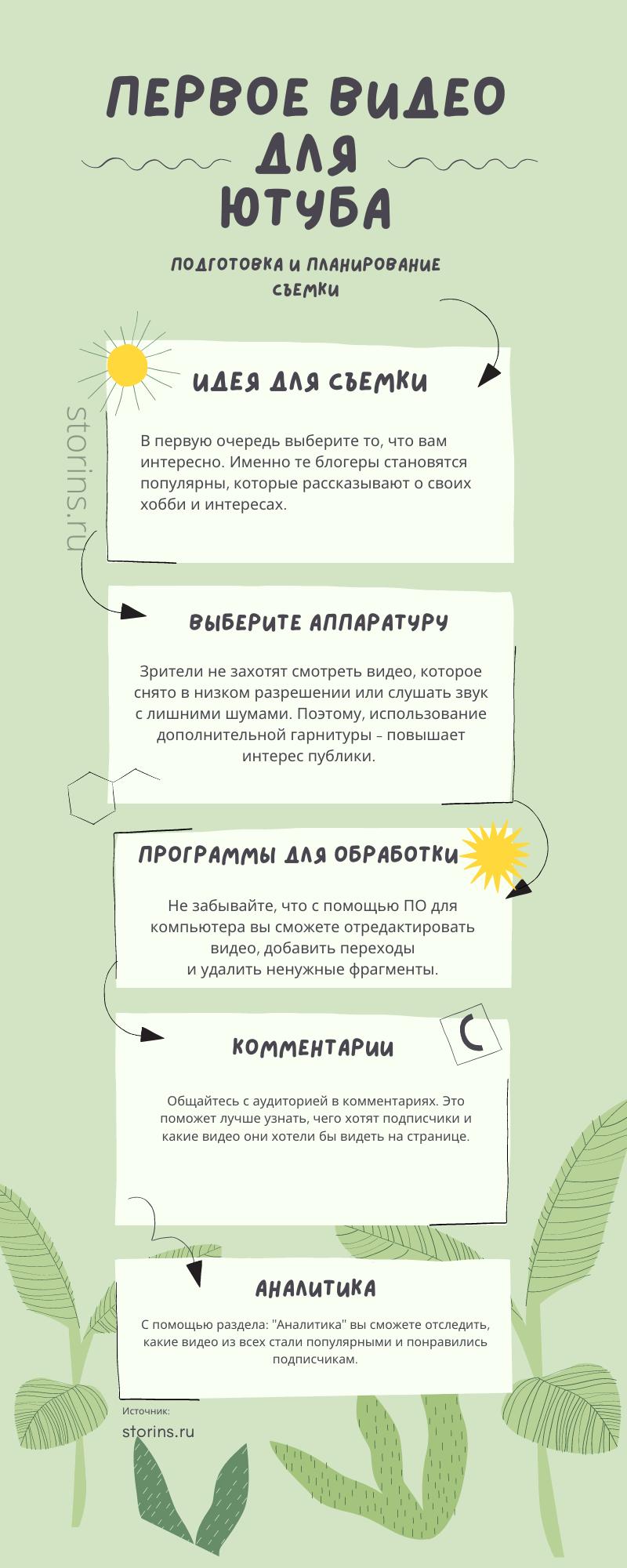 Инфографика по Ютубу